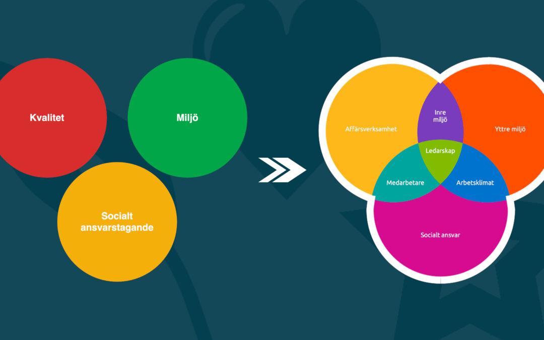 Definition Hållbart Företag